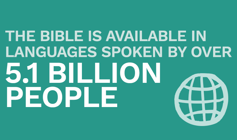 The Bible is available in languages spoken by over 5.7 Billion people